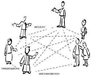 Coordinamento Caritas